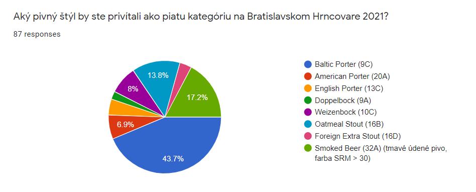 hrncovar_anketa